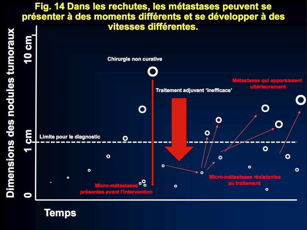 Fig 14. Dans les rechutes, les métastases peuvent se présenter à des moments différents et se développer à des vitesses différentes